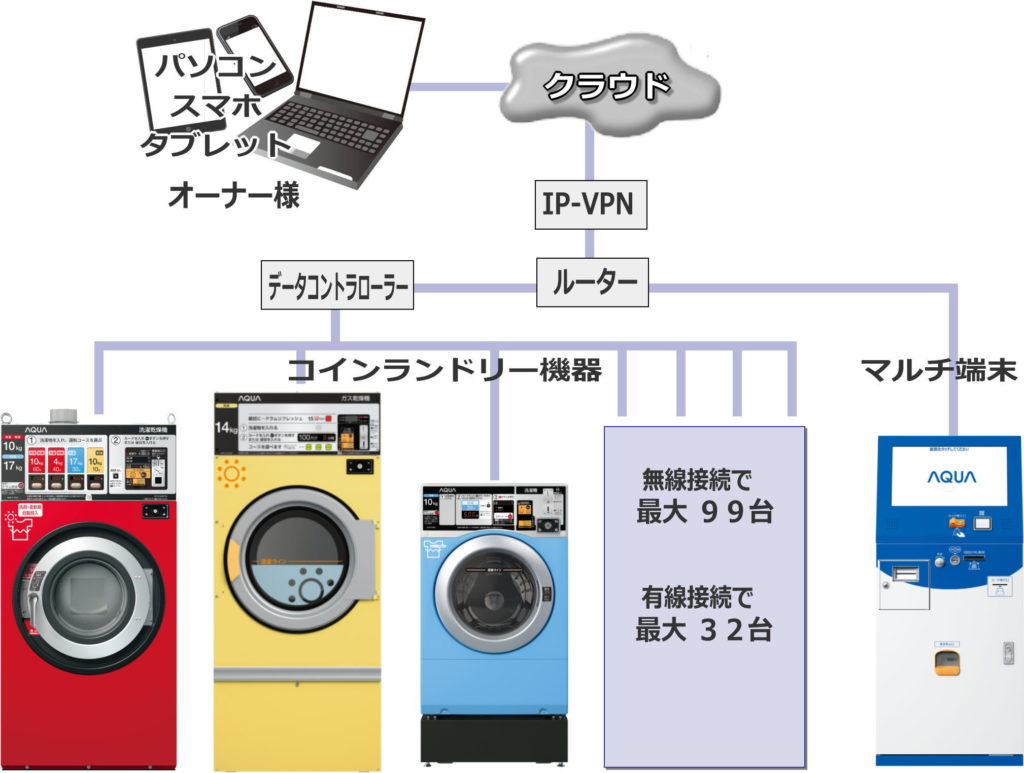 Cloud Iot ランドリーシステム
